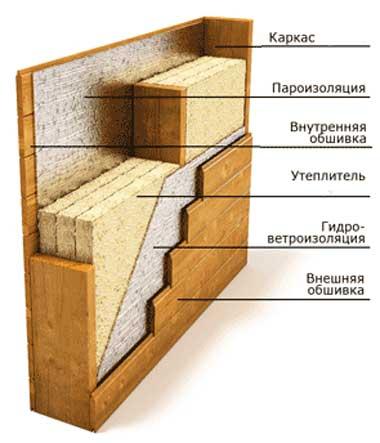 Ошибки при строительстве каркасного дома и их последствия: как в доме сдуло стену