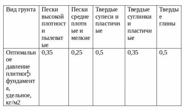 Фундамент монолитная плита: расчет толщины, калькулятор