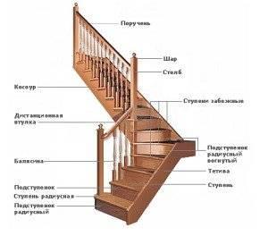 Как сделать лестницe на мансарду в небольшом доме своими руками: Пошагово — Размеры