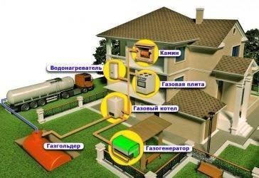 Как провести газ на дачу: пошаговая инструкция