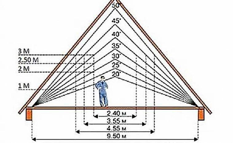 Двухскатная ломаная крыша своими руками чертежи - всё о строительстве дома