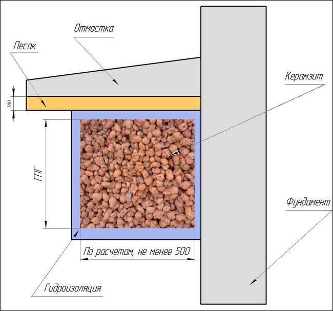 Чем утеплить цоколь дома снаружи: пошаговая инструкция по выбору и монтажу теплоизоляции