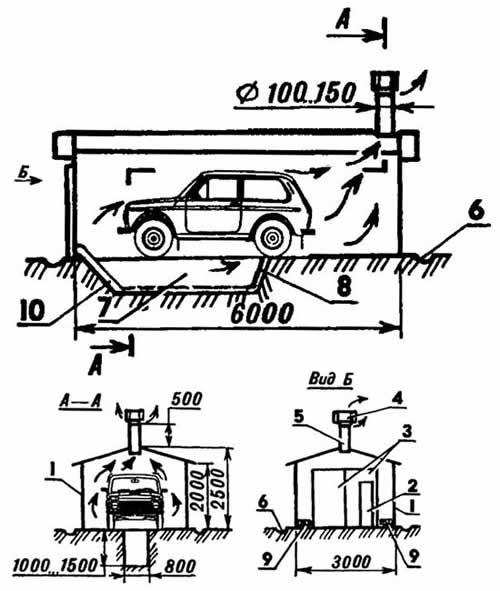 Вентиляция в гараже: как правильно и эффективно сделать ее своими руками