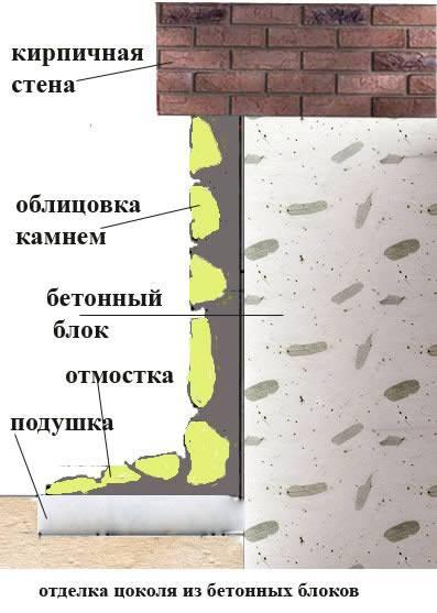 Отделка цоколя частного дома камнем, сайдингом и плиткой