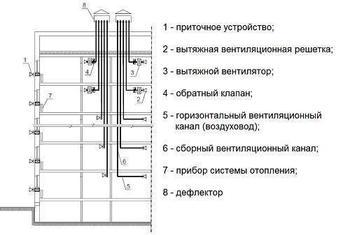 Вентиляция в многоквартирном доме: виды, схемы, особенности