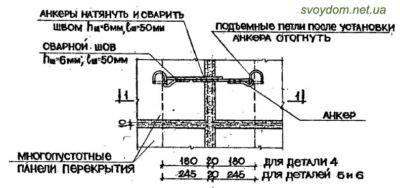 Как использовать забивной анкер: конструкция и правила подбора размеров
