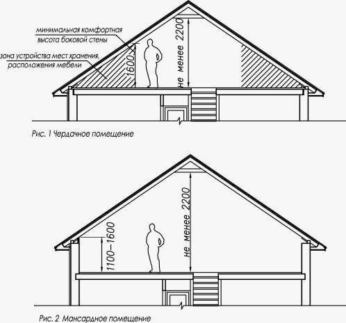 Как сделать комнату на чердаке: отделка под комнату своими руками, чердачная комната своими руками, как построить в частном доме