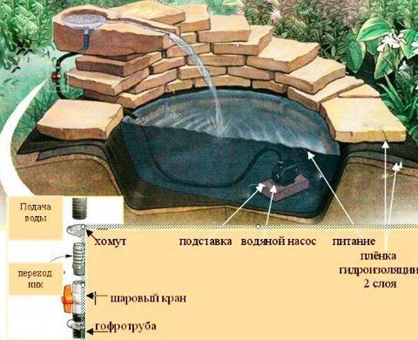 Декоративный пруд на даче своими руками