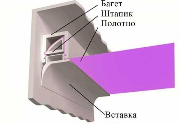 Какие бывают виды натяжных потолков: фото, плюсы и минусы