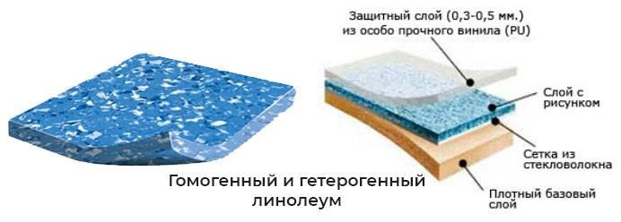 Токопроводящий линолеум «таркетт» — как уложить, свойства и виды материала, цены