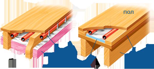 Теплые полы в домах из дерева, варианты теплых полов, монтаж электрических и водяных теплых полов в деревянных домах