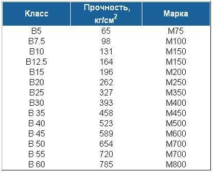 Класс и марка бетона по прочности на сжатие: характеристики, таблица соответствия