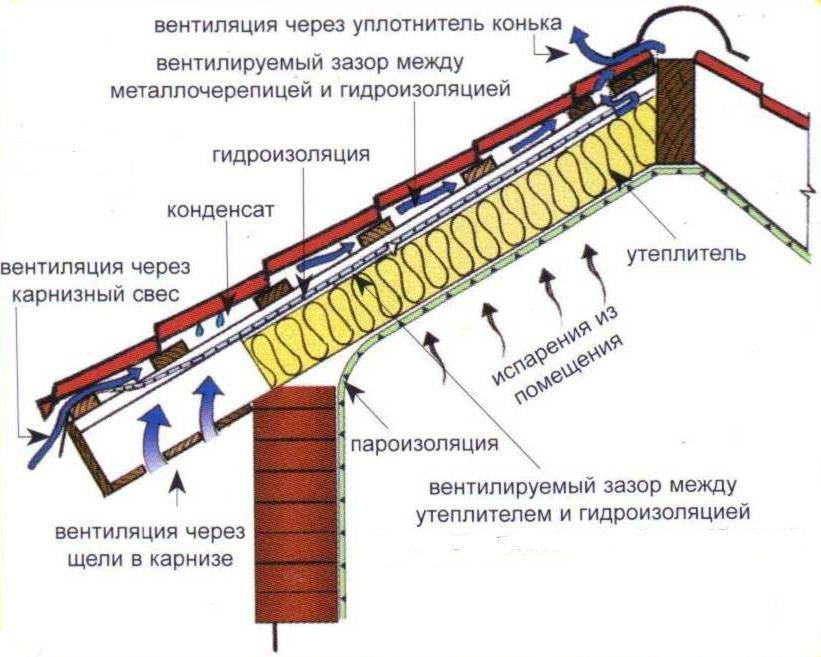 Утепление мансарды изнутри если крыша уже покрыта