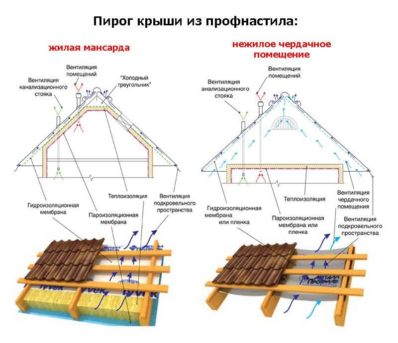 Саморезы для профнастила – размеры – кровля крыши для дома