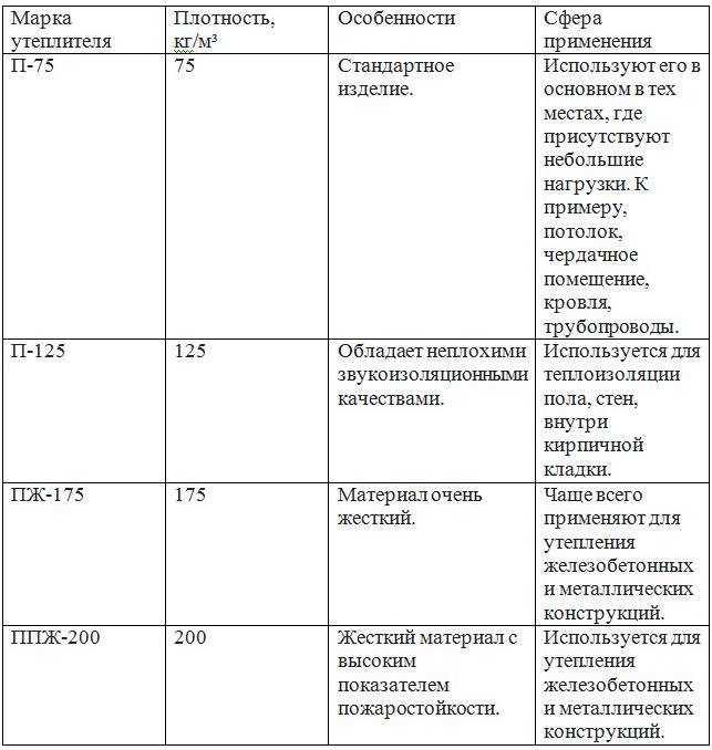 Stroitelstvo.guru        утепление стен изнутри минватой плюс гипсокартон  утепление стен изнутри минватой плюс гипсокартон