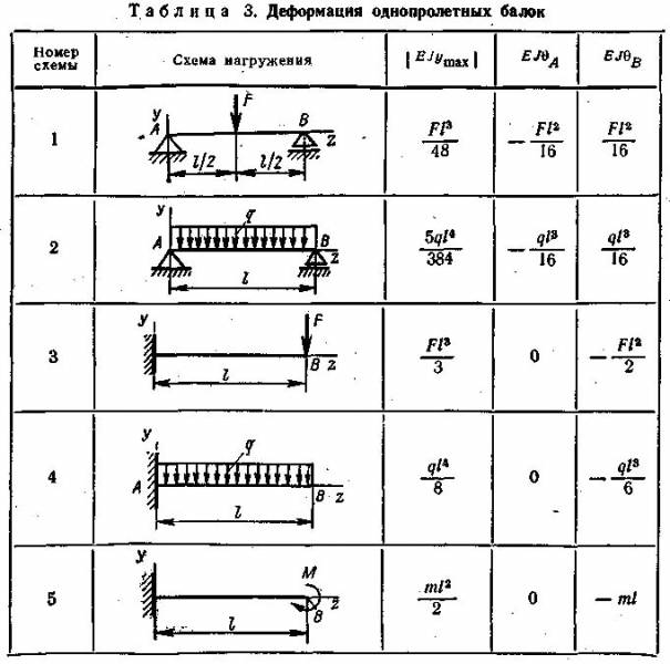 Как рассчитать деревянную балку