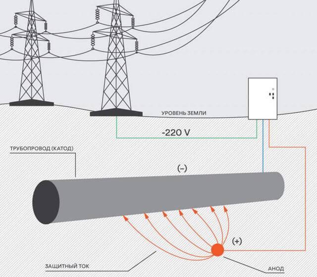 2 метода защиты от коррозии металлов