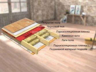 Конструкция пола в каркасном доме   opolax.ru