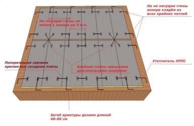 Анкеровка плит перекрытия: правильное расположение анкеров