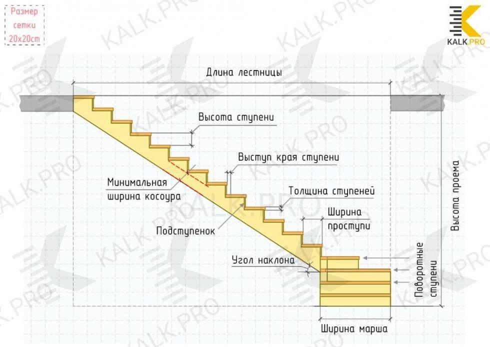 Расчет лестницы с забежными ступенями - методы и особенности вычисления