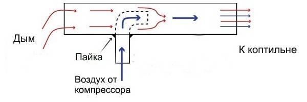 Дымогенераторы для копчения