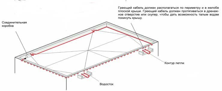 Неорганизованный водосток с крыши: отличия, рекомендации устройства