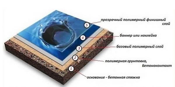 Как сделать наливной пол своими руками пошагово