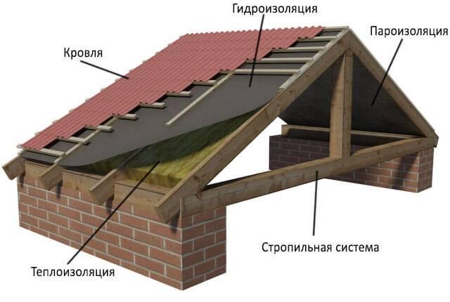 Нужна ли пароизоляция под холодную крышу?