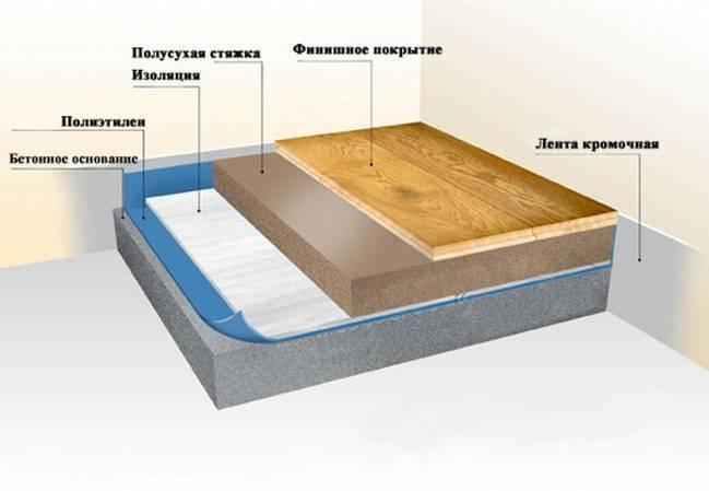 Звукоизоляция пола в квартире: особенности конструкции