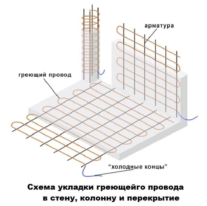 Прогрев бетона сварочным аппаратом: технология, как прогреть бетон электродами