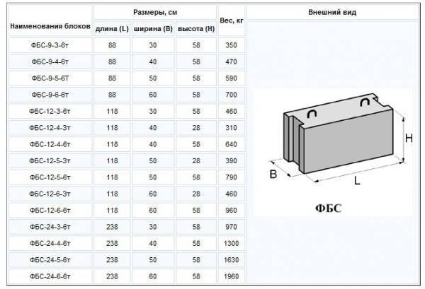 Фундаментные блоки - размеры и цены, маркировка по гост, монтаж фундамента