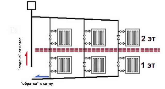 Отопление в двухэтажном доме: верхняя и нижняя разводка, однотрубная и двухтрубная система, особенности монтажа