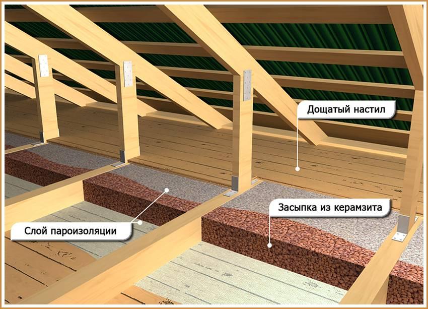 Как утеплить крышу дома своими руками: инструкция как правильно и чем утеплить крышу