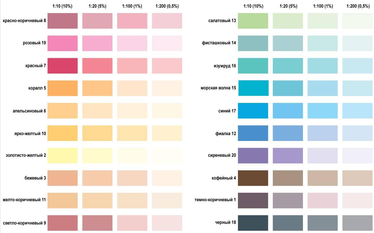 Получение разных цветов акриловой краски: правила смешивания для получения разных оттенков    в мире краски
