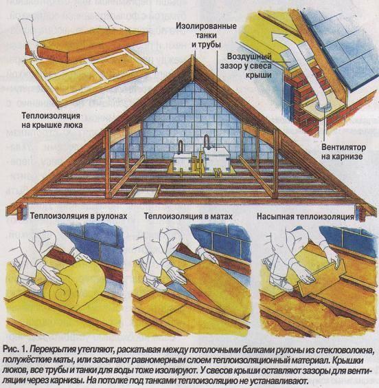 Утепление чердака в частном доме своими руками: видео и рекомендации