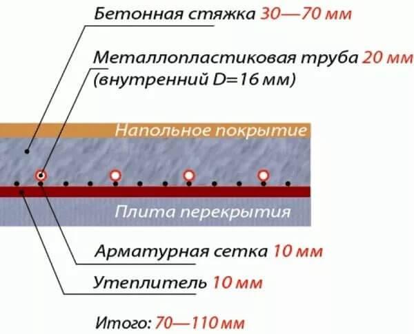 Укладка теплого пола в стяжку: технология монтажа электрического кабеля и заливка (видео)