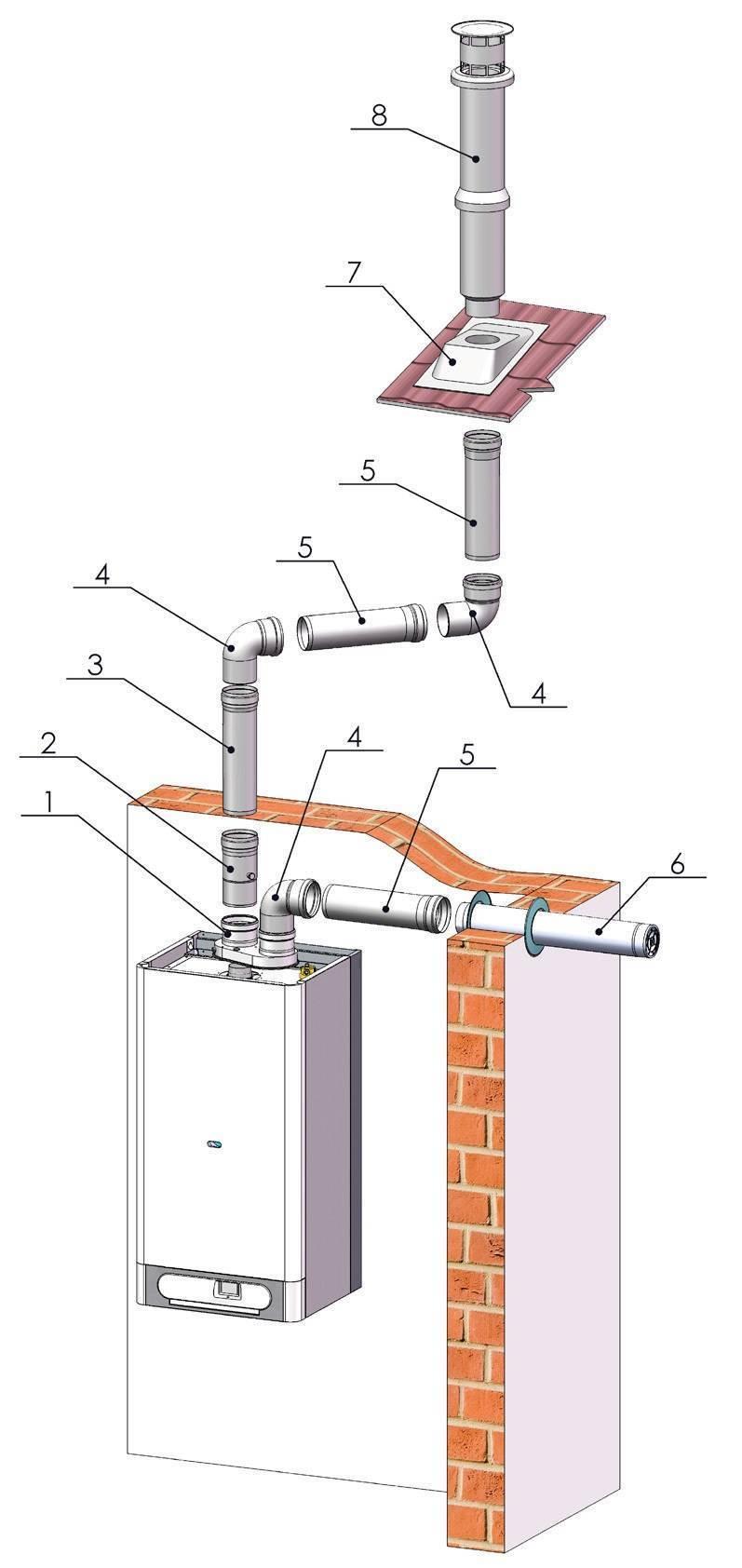 Подбираем дымоход для газового котла: типы, расчёт, пошаговая инструкция по монтажу