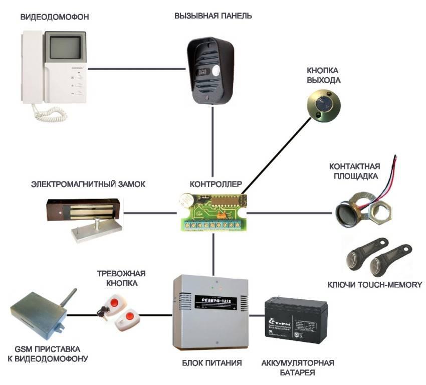 Как подключить домофон в коттедже, частном доме, таунхаусе: схемы, фото