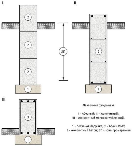 Блоки фбс: размеры и характеристики строительного материала