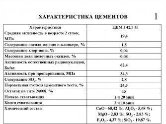 Плотность цемента м400