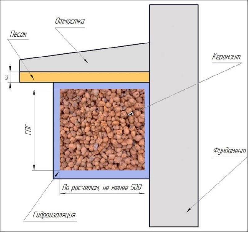 Как утеплить фундаменты деревянных домов – выбор материала и методики