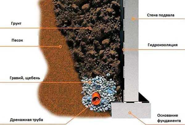 Отвод воды от фундамента дома: разновидности водоотводов, применяемые материалы, этапы работ