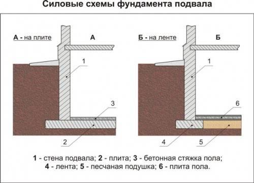 Пример устройства фундамента для дома из кирпича с цокольным этажом