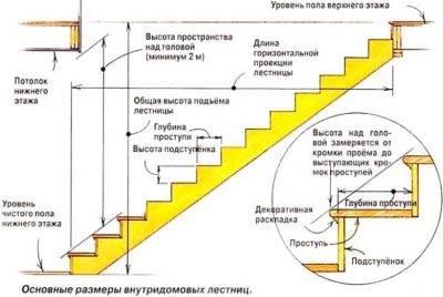 Какой должна быть ширина лестницы на второй этаж в частном доме
