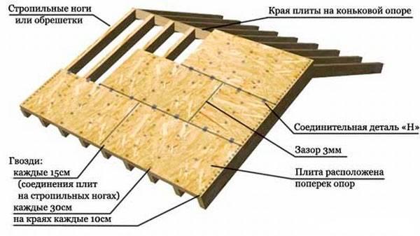 Обрешетка под ондулин: какое расстояние для шага обрешетки, размеры крепления для ондулина и монтаж своими руками