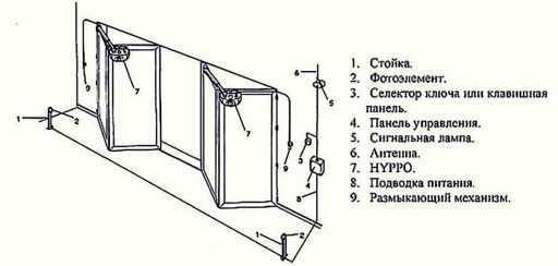 Складные ворота гармошка для дачи своими руками