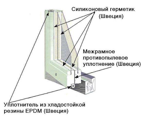 Как утеплить окна по шведской технологии - пошаговая инструкция