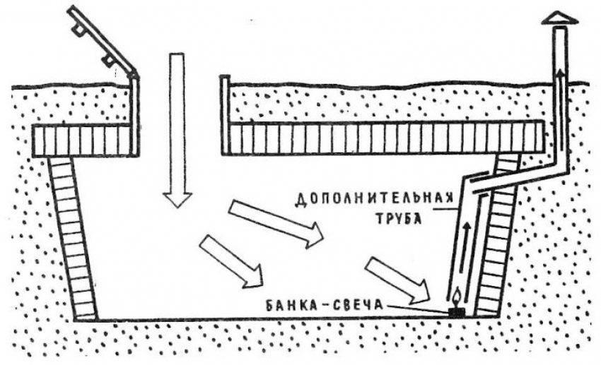 Вентиляция в погребе с одной и двумя трубами - схемы, устройство