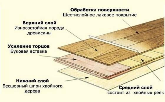 Укладка паркетной доски на фанеру и бетонный пол своими руками