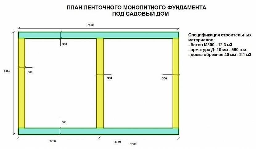 Сколько бетона нужно на фундамент: примеры расчетов объема для разных видов